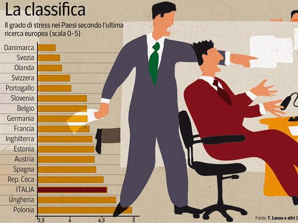 stressa lavoro classifica